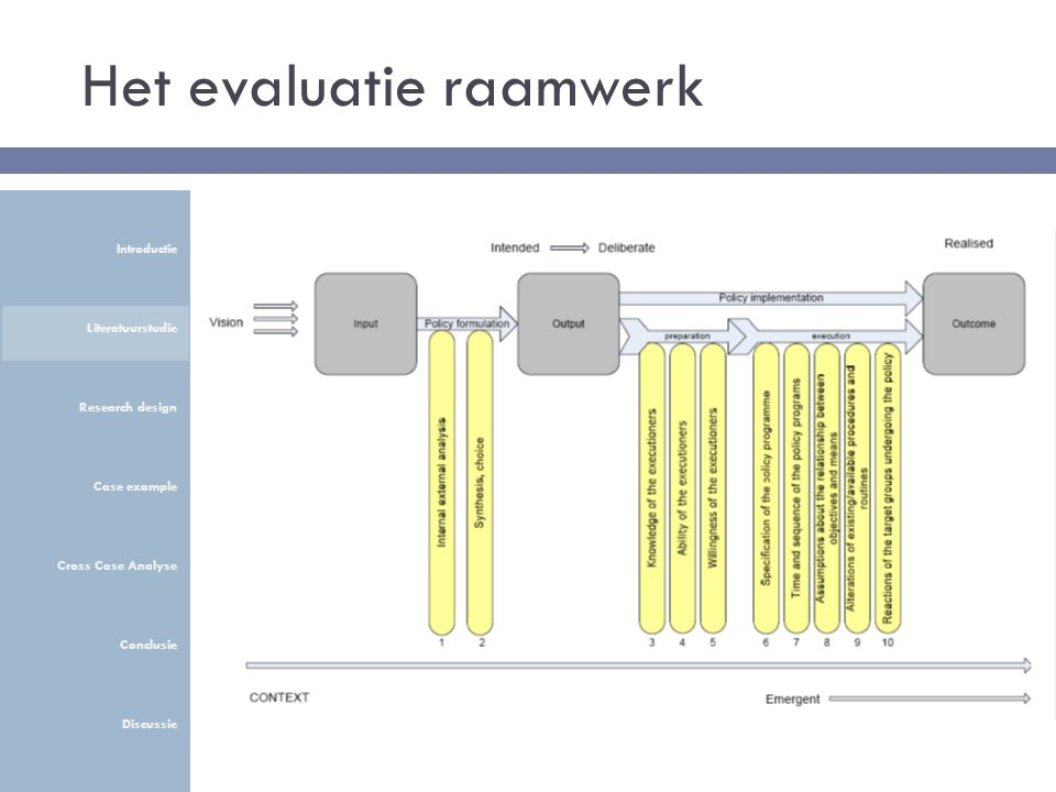 Het evaluatie raamwerk Introductie Literatuurstudie Research design Case example Cross Case Analyse Conclusie Discussie