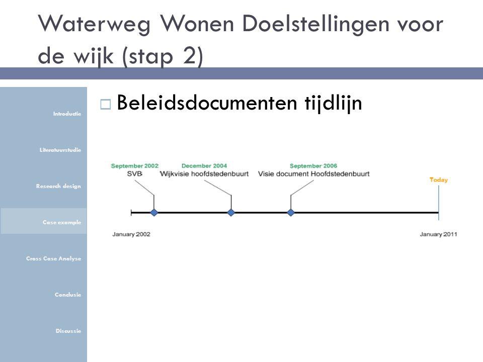 Waterweg Wonen Doelstellingen voor de wijk (stap 2) Introductie Literatuurstudie Research design Case example Cross Case Analyse Conclusie Discussie  Beleidsdocumenten tijdlijn