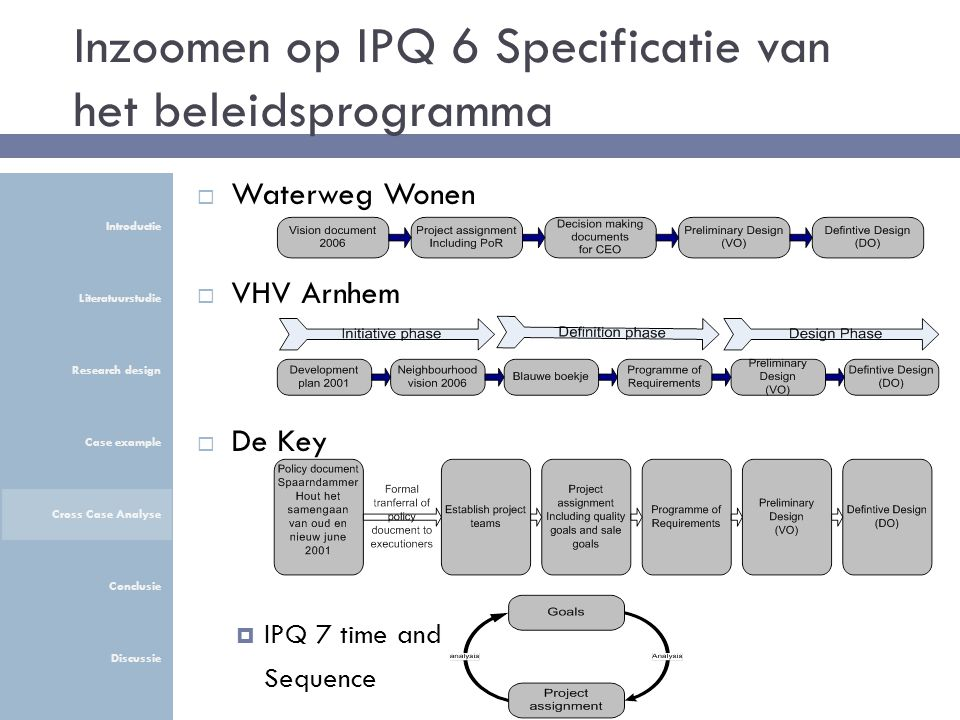 Inzoomen op IPQ 6 Specificatie van het beleidsprogramma  Waterweg Wonen  VHV Arnhem  De Key  IPQ 7 time and Sequence Introductie Literatuurstudie Research design Case example Cross Case Analyse Conclusie Discussie