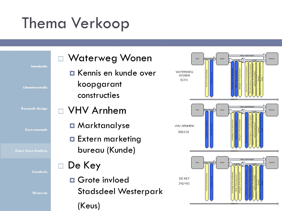 Thema Verkoop Introductie Literatuurstudie Research design Case example Cross Case Analyse Conclusie Discussie  Waterweg Wonen  Kennis en kunde over koopgarant constructies  VHV Arnhem  Marktanalyse  Extern marketing bureau (Kunde)  De Key  Grote invloed Stadsdeel Westerpark (Keus)