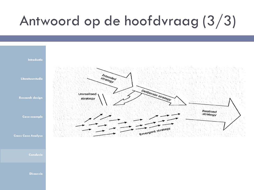 Antwoord op de hoofdvraag (3/3) Introductie Literatuurstudie Research design Case example Cross Case Analyse Conclusie Discussie