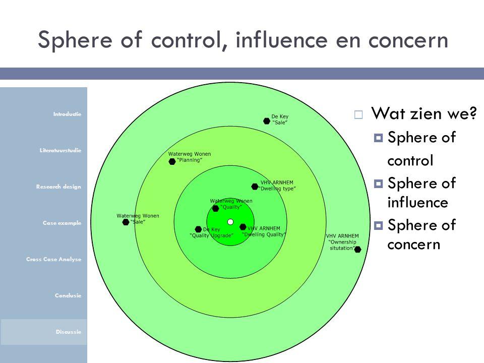 Sphere of control, influence en concern Introductie Literatuurstudie Research design Case example Cross Case Analyse Conclusie Discussie  Wat zien we