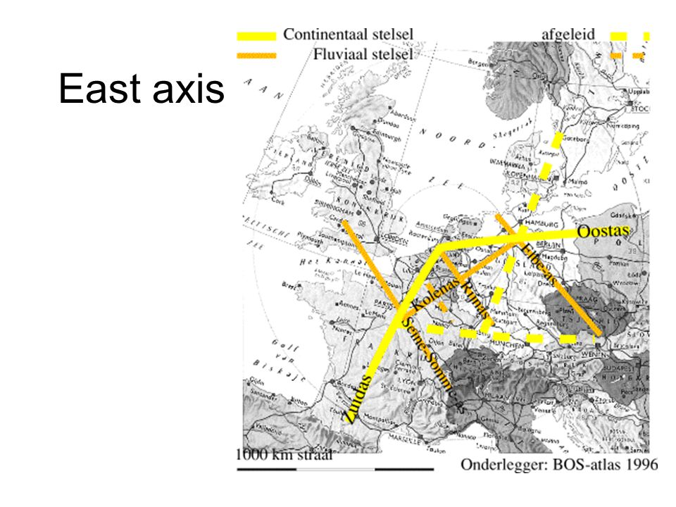 East axis