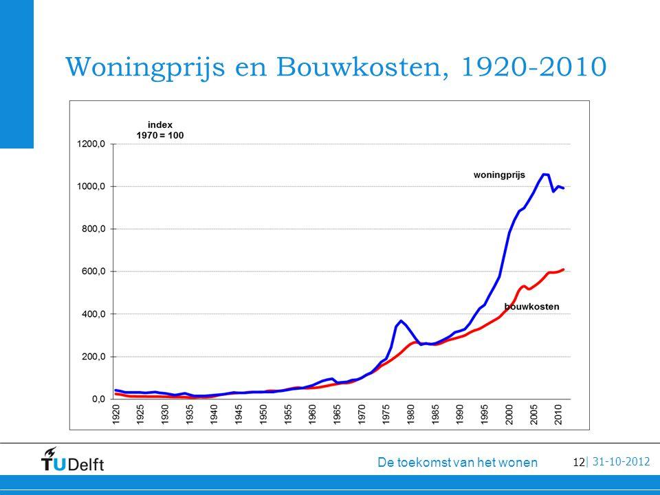 12 De toekomst van het wonen | 31-10-2012 Woningprijs en Bouwkosten, 1920-2010