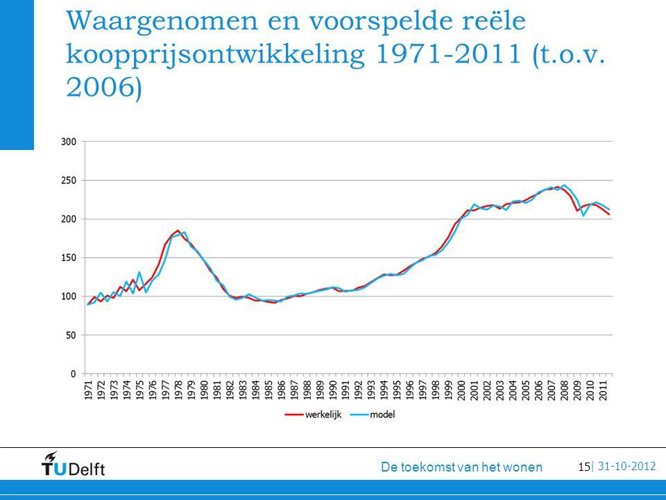 15 De toekomst van het wonen | 31-10-2012 Waargenomen en voorspelde reële koopprijsontwikkeling 1971-2011 (t.o.v.
