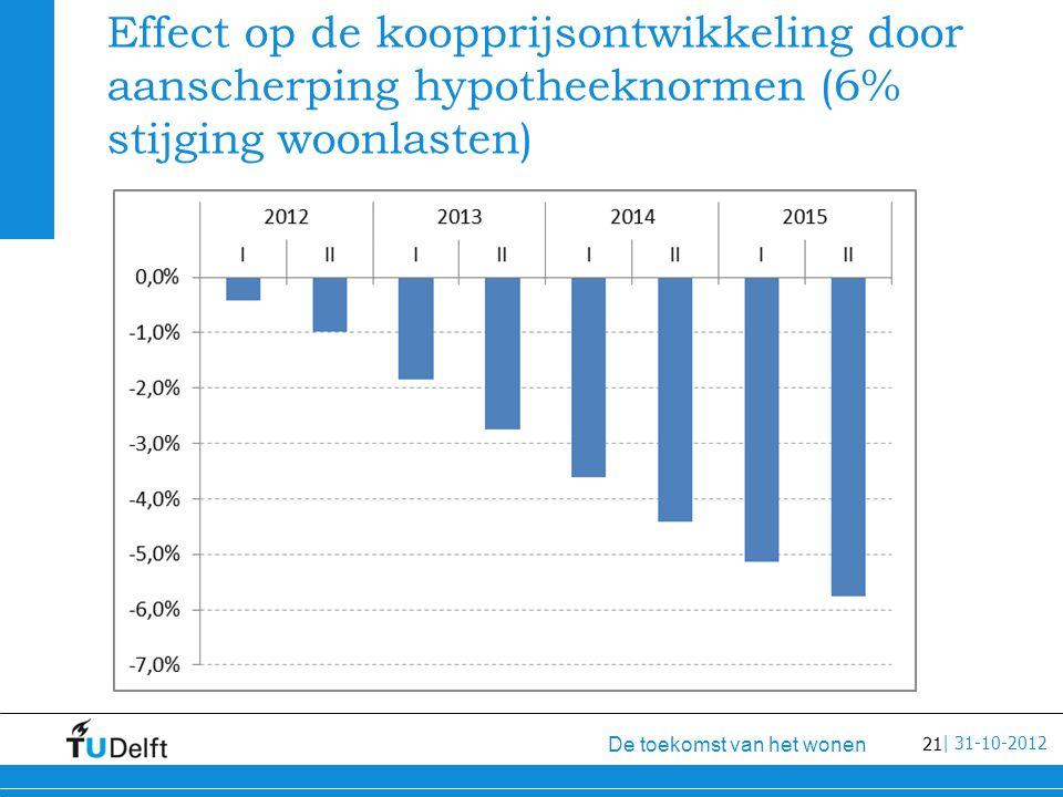 21 De toekomst van het wonen | 31-10-2012 Effect op de koopprijsontwikkeling door aanscherping hypotheeknormen (6% stijging woonlasten)
