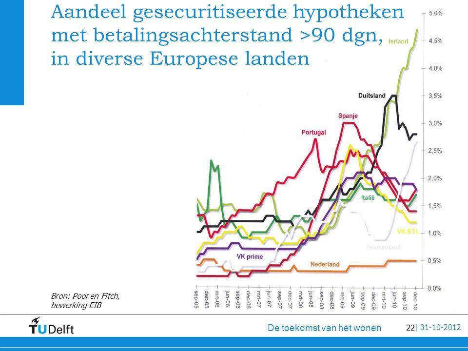 22 De toekomst van het wonen | 31-10-2012 Aandeel gesecuritiseerde hypotheken met betalingsachterstand >90 dgn, in diverse Europese landen Bron: Poor en Fitch, bewerking EIB