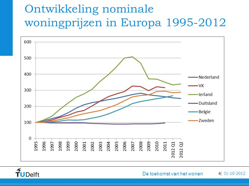 4 De toekomst van het wonen | 31-10-2012 Ontwikkeling nominale woningprijzen in Europa 1995-2012