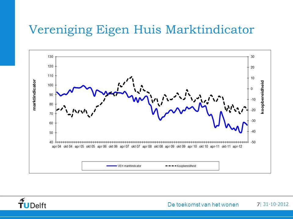 8 De toekomst van het wonen   31-10-2012 VEH marktindicator vertraagd en het aantal transacties in de bestaande woningvoorraad