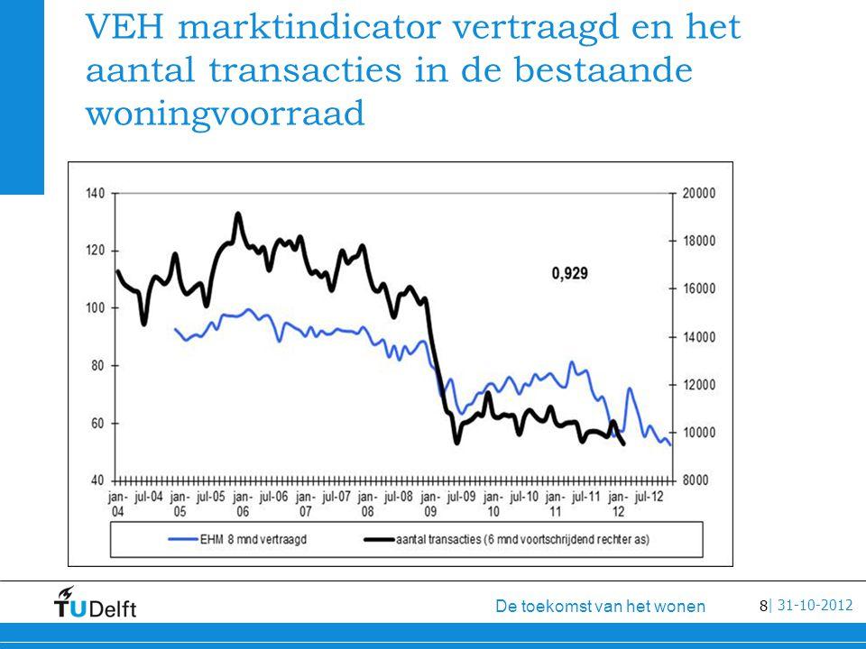 8 De toekomst van het wonen | 31-10-2012 VEH marktindicator vertraagd en het aantal transacties in de bestaande woningvoorraad