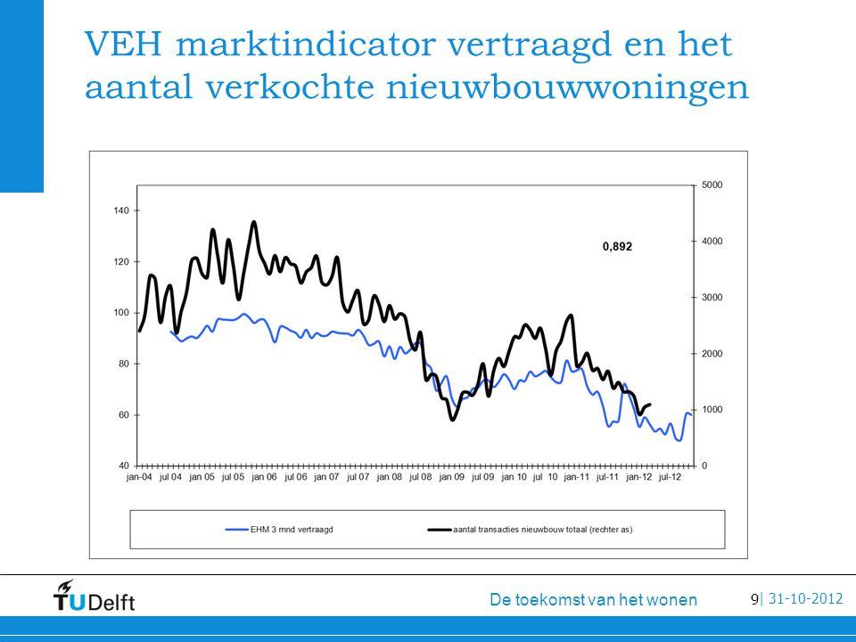 9 De toekomst van het wonen | 31-10-2012 VEH marktindicator vertraagd en het aantal verkochte nieuwbouwwoningen