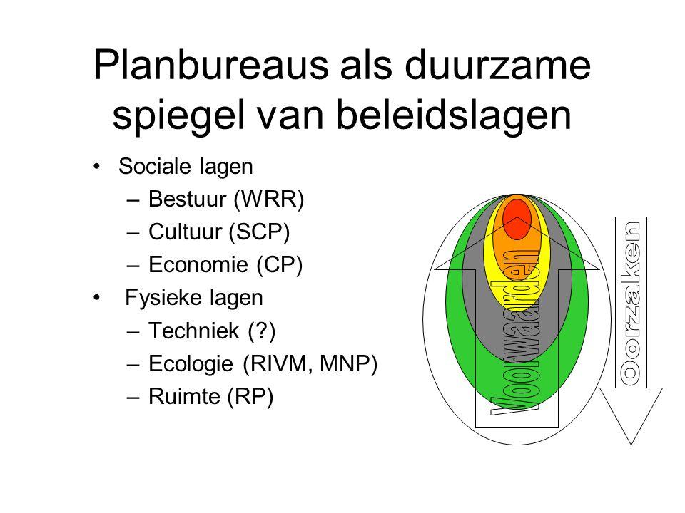 Planbureaus als duurzame spiegel van beleidslagen Sociale lagen –Bestuur (WRR) –Cultuur (SCP) –Economie (CP) Fysieke lagen –Techniek ( ) –Ecologie (RIVM, MNP) –Ruimte (RP)