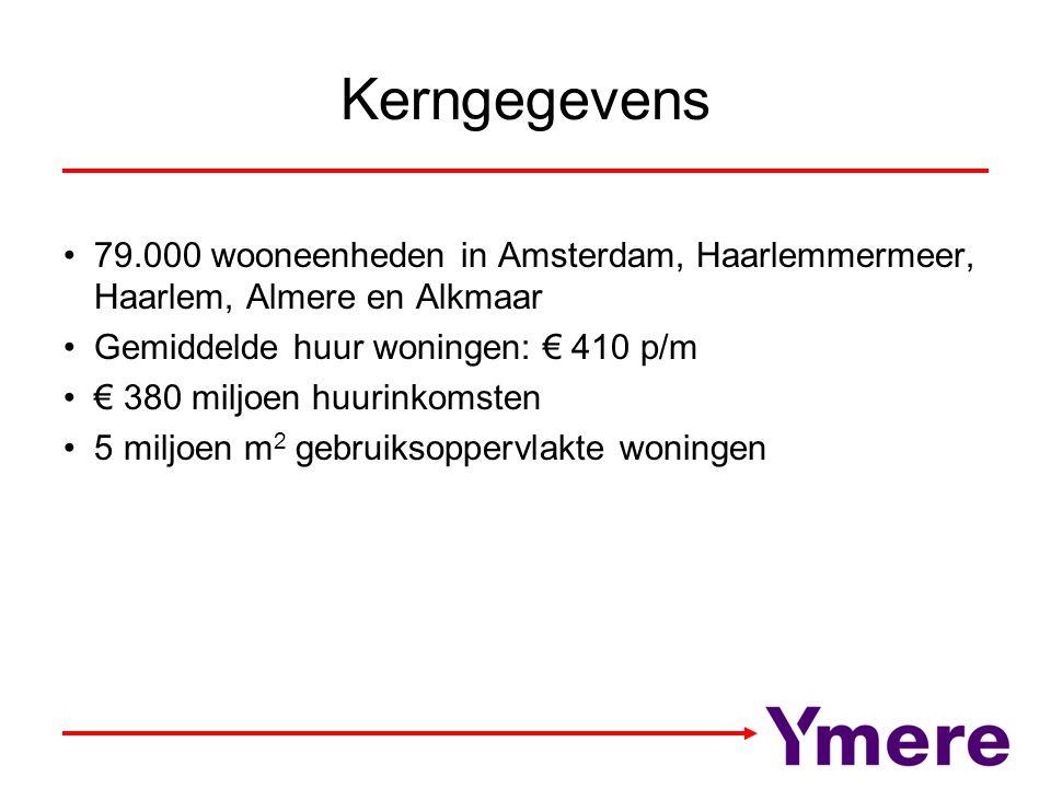 Kerngegevens 79.000 wooneenheden in Amsterdam, Haarlemmermeer, Haarlem, Almere en Alkmaar Gemiddelde huur woningen: € 410 p/m € 380 miljoen huurinkomsten 5 miljoen m 2 gebruiksoppervlakte woningen
