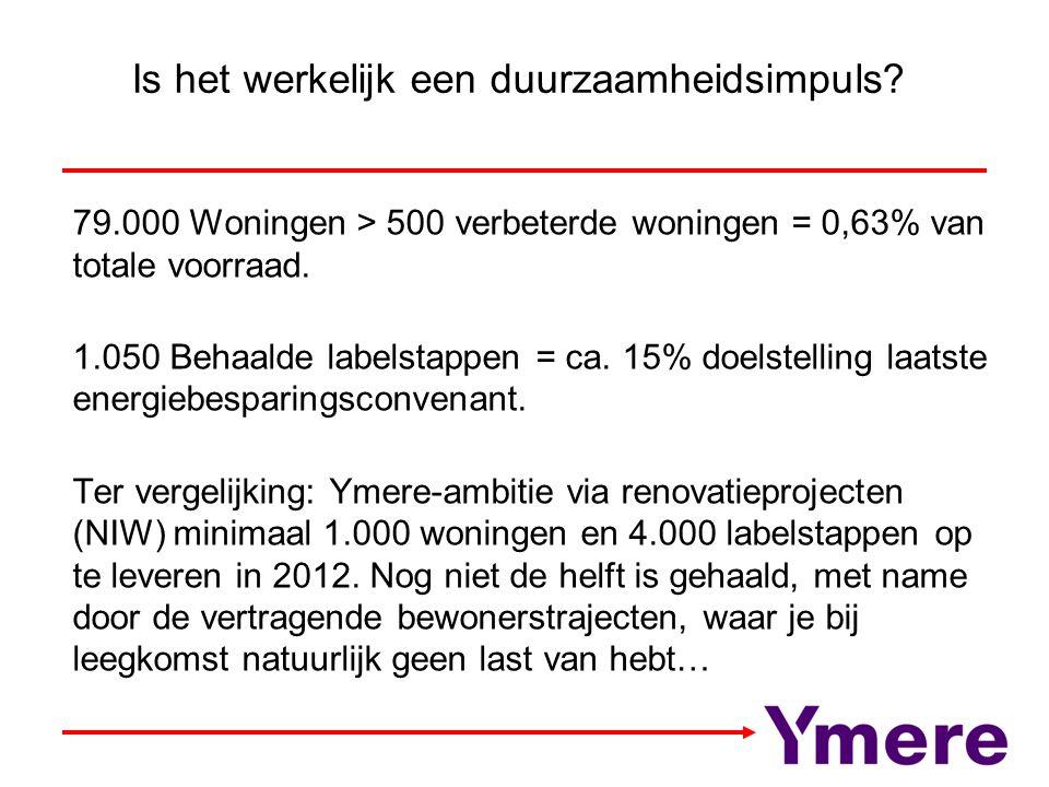 Is het werkelijk een duurzaamheidsimpuls? 79.000 Woningen > 500 verbeterde woningen = 0,63% van totale voorraad. 1.050 Behaalde labelstappen = ca. 15%