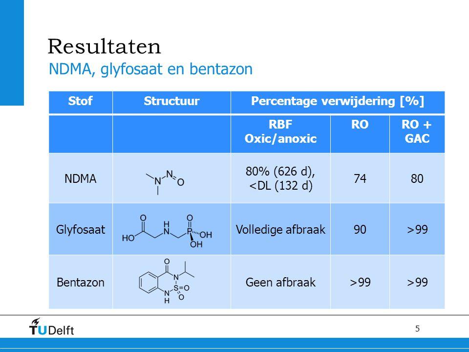 5 Resultaten NDMA, glyfosaat en bentazon StofStructuurPercentage verwijdering [%] RBF Oxic/anoxic RORO + GAC NDMA 80% (626 d), <DL (132 d) 7480 GlyfosaatVolledige afbraak90>99 BentazonGeen afbraak>99