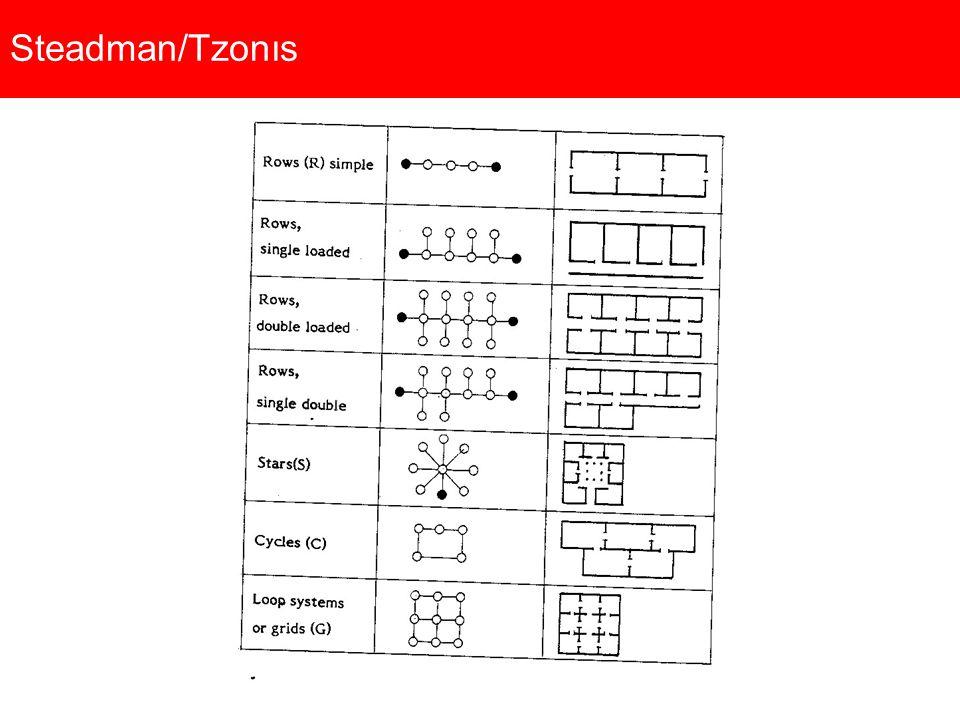 Steadman/Tzonıs