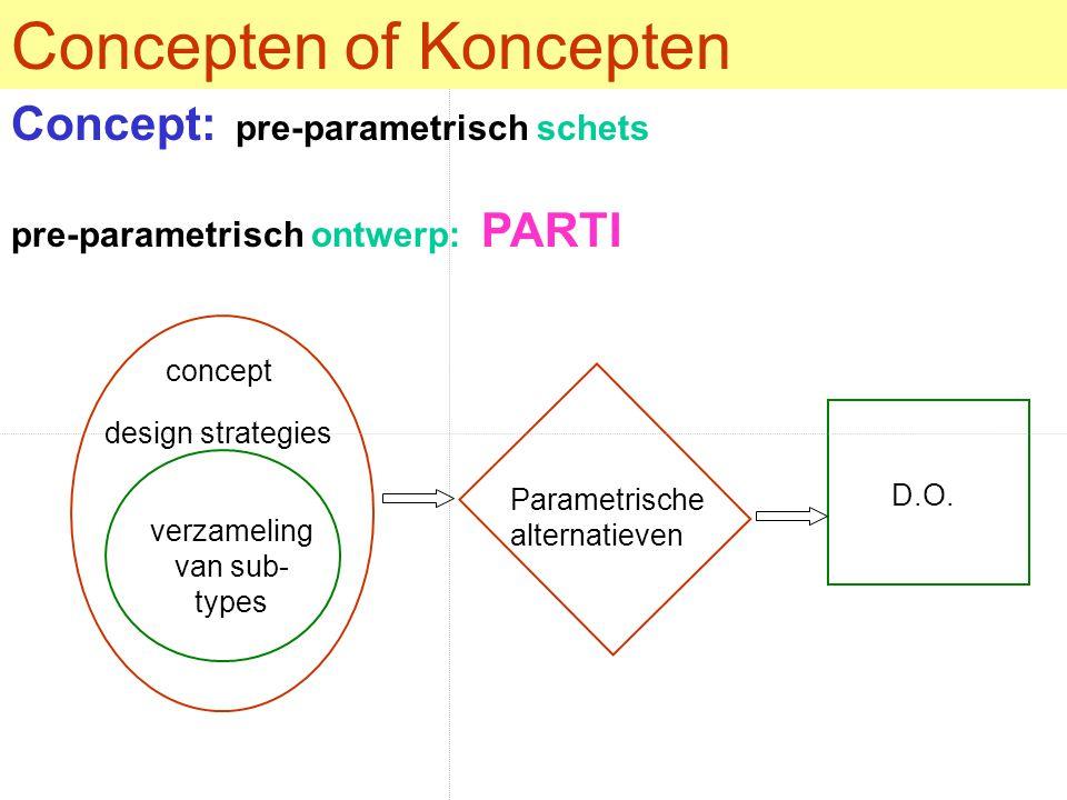 Concepten of Koncepten verzameling van sub- types concept Concept: pre-parametrisch schets pre-parametrisch ontwerp: PARTI Parametrische alternatieven D.O.