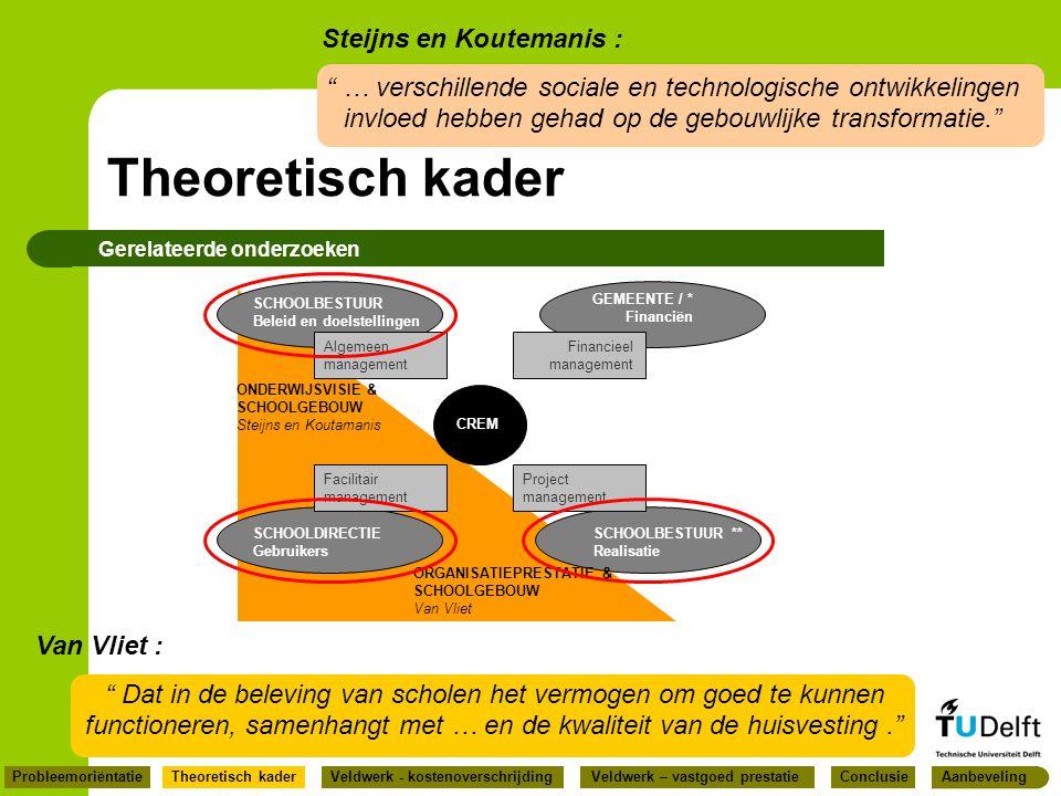Theoretisch kader Gerelateerde onderzoeken GEMEENTE / * Financiën SCHOOLBESTUUR Beleid en doelstellingen SCHOOLDIRECTIE Gebruikers SCHOOLBESTUUR ** Re