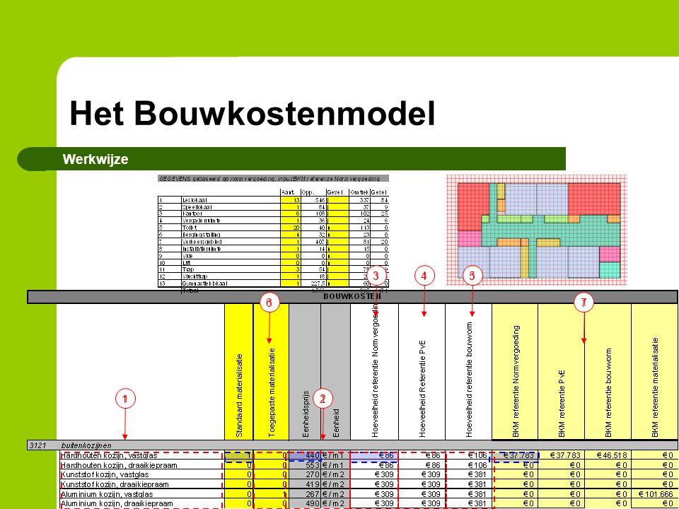 Het Bouwkostenmodel Werkwijze 1 1 1 2 1 3 1 4 1 5 1 6 1 7