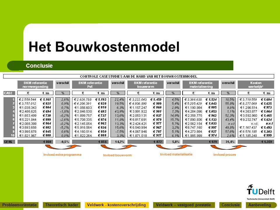 Het Bouwkostenmodel Conclusie Invloed extra programma Invloed bouwvorm Invloed materialisatie Invloed proces ConclusieProbleemoriëntatieVeldwerk - kos