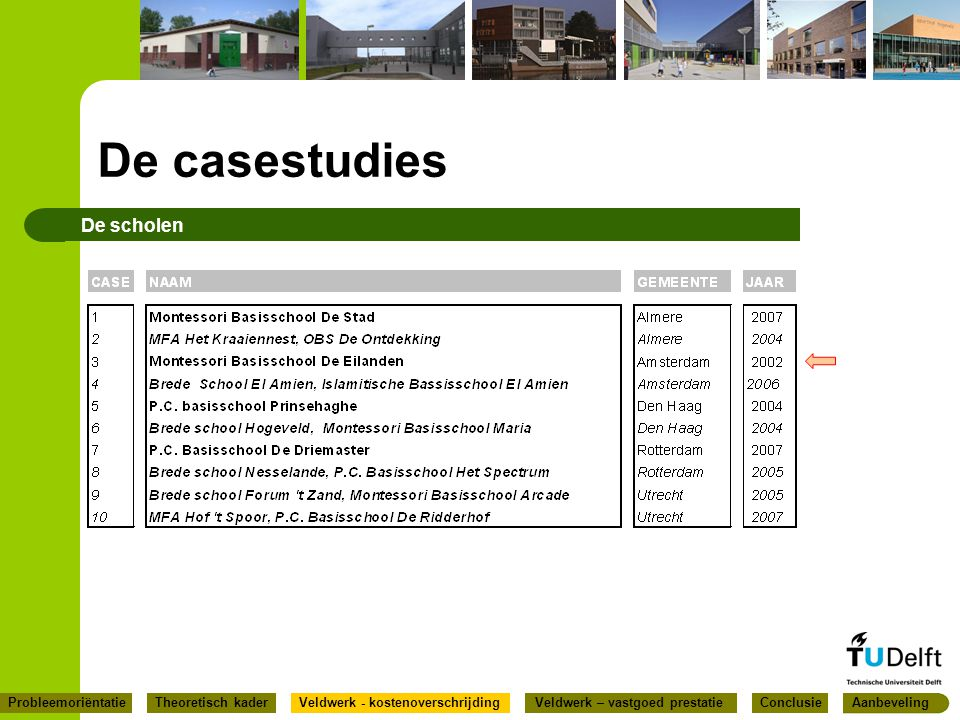 De casestudies De scholen ConclusieProbleemoriëntatieVeldwerk - kostenoverschrijdingVeldwerk – vastgoed prestatieAanbevelingTheoretisch kader