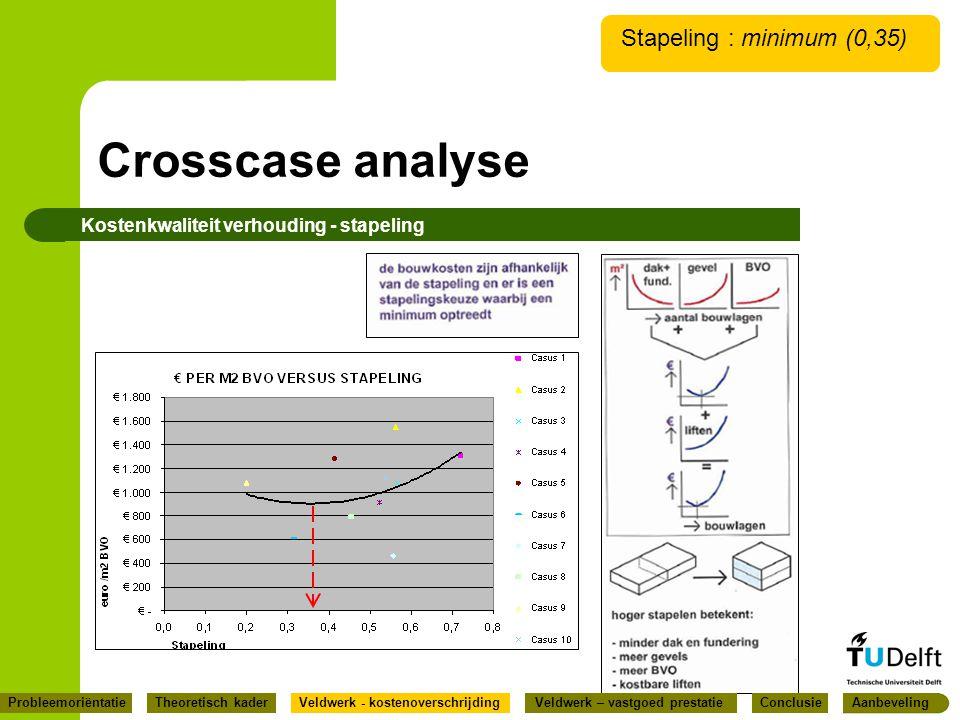 Crosscase analyse Kostenkwaliteit verhouding - stapeling Stapeling : minimum (0,35) ConclusieProbleemoriëntatieVeldwerk - kostenoverschrijdingVeldwerk