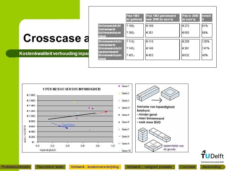 Crosscase analyse Kostenkwaliteit verhouding inpandigheid Inpandigheid : stramien 5400 mm Gerritse ConclusieProbleemoriëntatieVeldwerk - kostenoversch