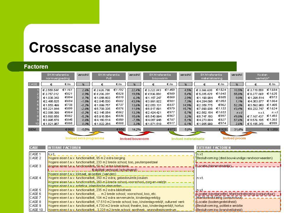 Crosscase analyse Factoren Invloed extra programma Invloed bouwvorm Invloed materialisatie Invloed proces