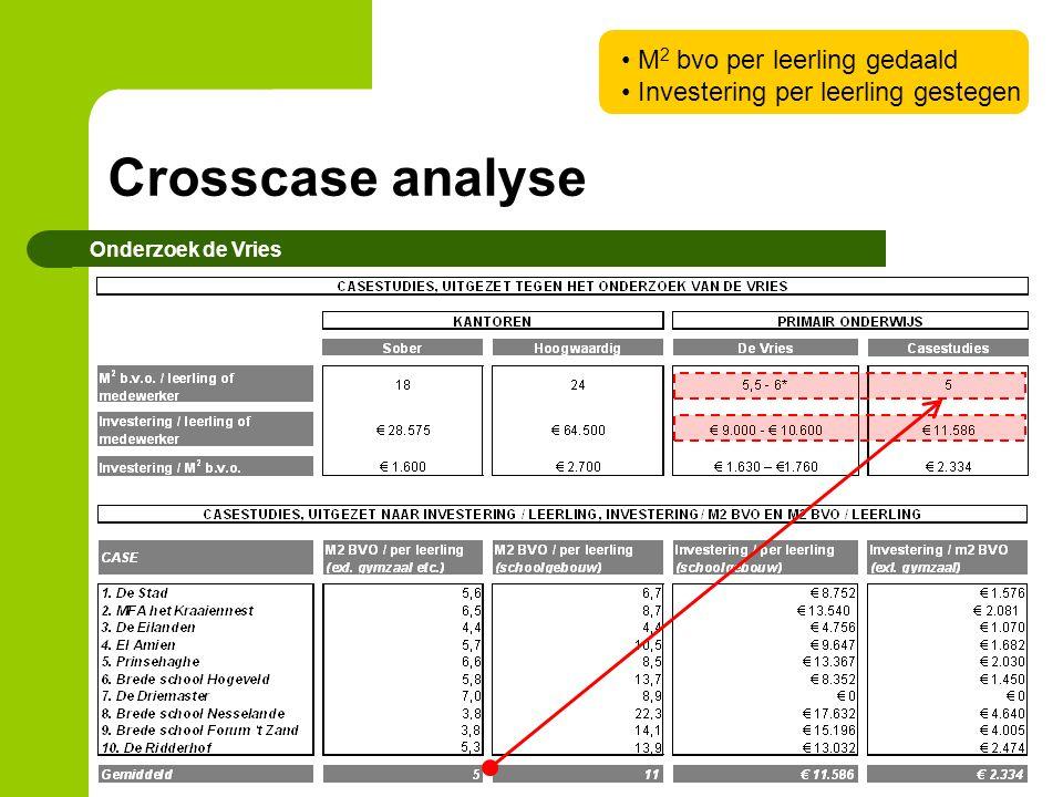 Crosscase analyse Onderzoek de Vries M 2 bvo per leerling gedaald Investering per leerling gestegen