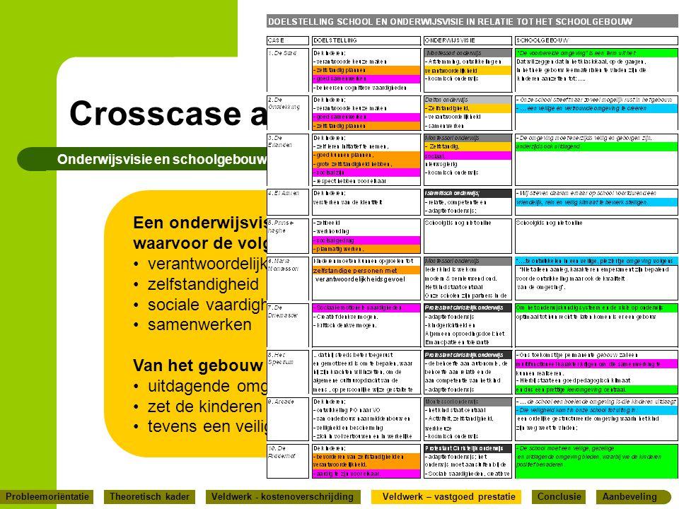 Crosscase analyse Onderwijsvisie en schoolgebouw Een onderwijsvisie met ondersteunende doelstellingen, waarvoor de volgende begrippen centraal staan;