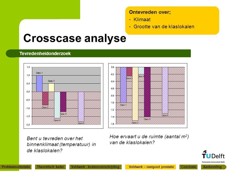 Crosscase analyse Tevredenheidonderzoek Bent u tevreden over het binnenklimaat (temperatuur) in de klaslokalen? Hoe ervaart u de ruimte (aantal m 2 )