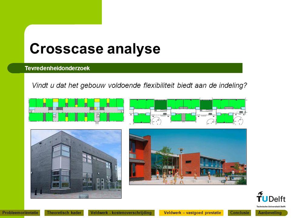 Crosscase analyse Tevredenheidonderzoek Vindt u dat het gebouw voldoende flexibiliteit biedt aan de indeling? ConclusieProbleemoriëntatieVeldwerk – va