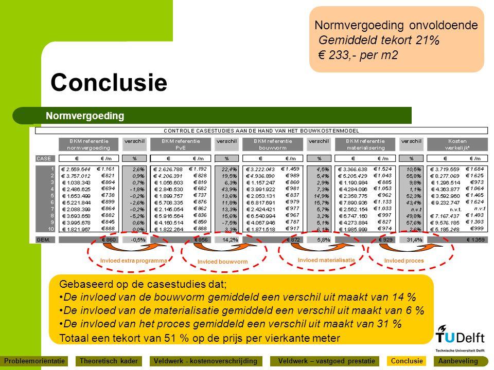Conclusie Normvergoeding Invloed extra programma Invloed bouwvorm Invloed materialisatie Invloed proces Gebaseerd op de casestudies dat; De invloed va