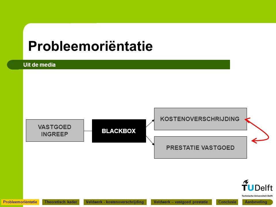 Probleemoriëntatie Uit de media VASTGOED INGREEP BLACKBOX KOSTENOVERSCHRIJDING PRESTATIE VASTGOED ConclusieProbleemoriëntatieTheoretisch kaderVeldwerk