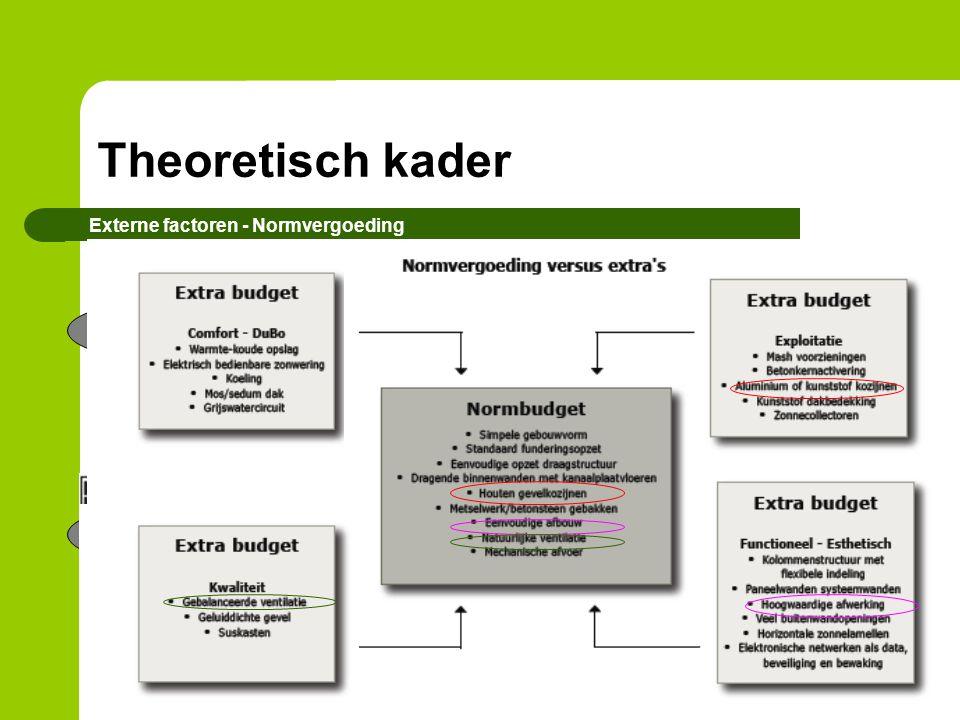 Theoretisch kader Externe factoren - Normvergoeding GEMEENTE / * Financiën SCHOOLBESTUUR Beleid en doelstellingen SCHOOLDIRECTIE Gebruikers SCHOOLBEST