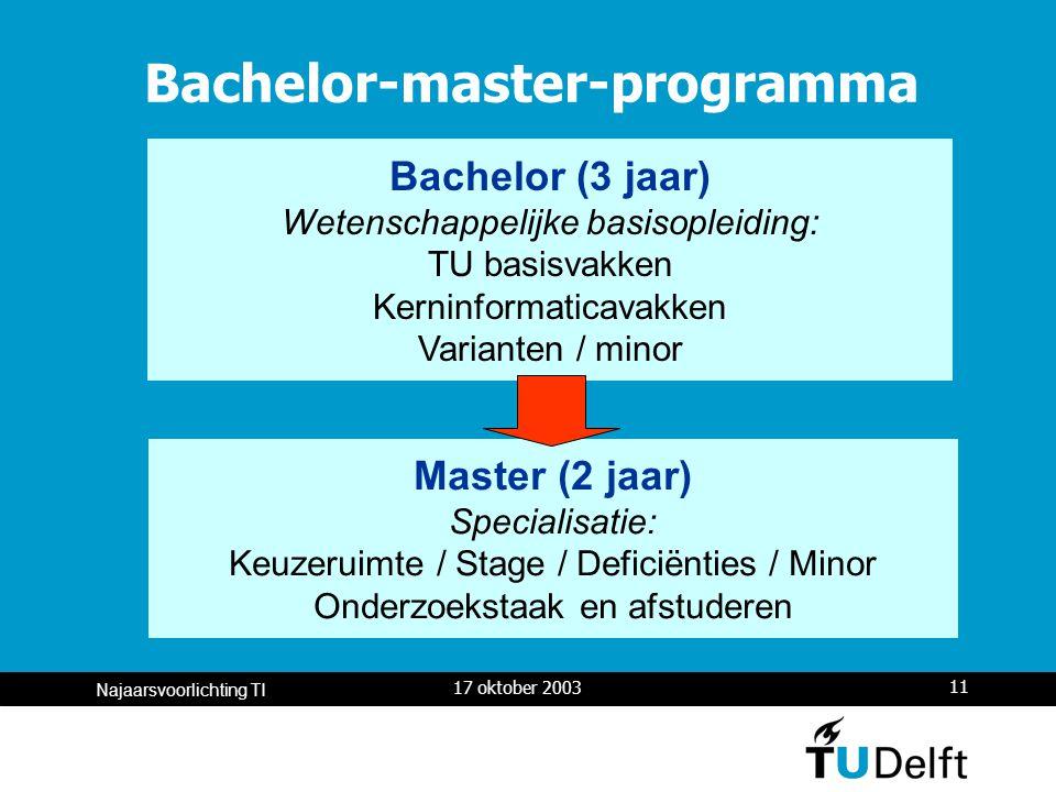 17 oktober 2003 11 Najaarsvoorlichting TI Bachelor-master-programma Master (2 jaar) Specialisatie: Keuzeruimte / Stage / Deficiënties / Minor Onderzoekstaak en afstuderen Bachelor (3 jaar) Wetenschappelijke basisopleiding: TU basisvakken Kerninformaticavakken Varianten / minor