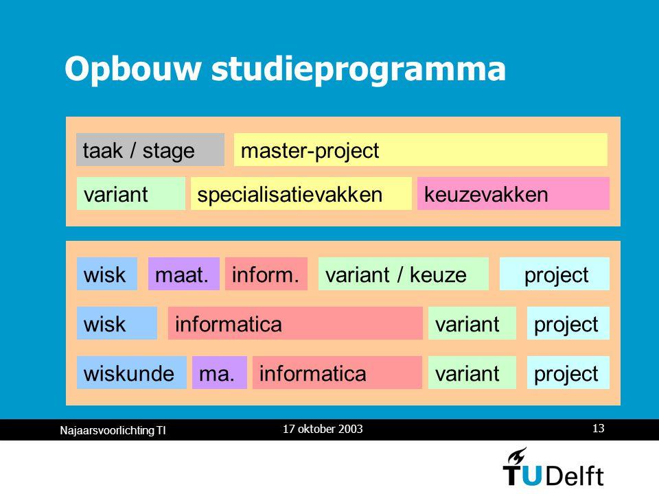 17 oktober 2003 13 Najaarsvoorlichting TI Opbouw studieprogramma master-project specialisatievakkenkeuzevakken taak / stage variant variant / keuze project wiskinformatica variantprojectwiskundeinformatica variantproject wiskinform.maat.