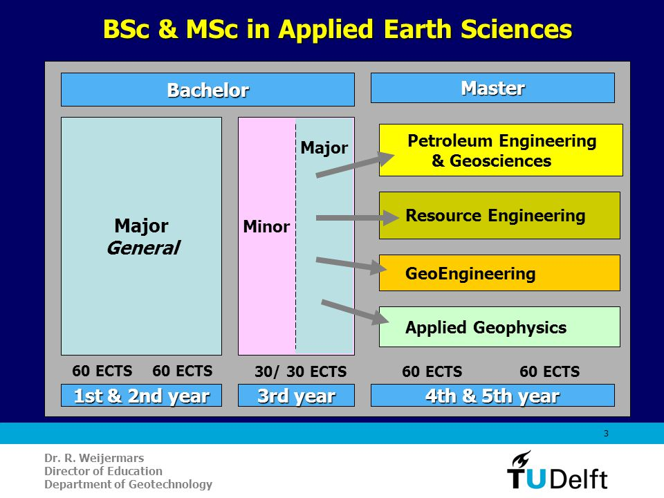 3 Major General Petroleum Engineering & Geosciences GeoEngineering Resource Engineering MasterBachelor 1st & 2nd year 4th & 5th year 3rd year BSc & MS