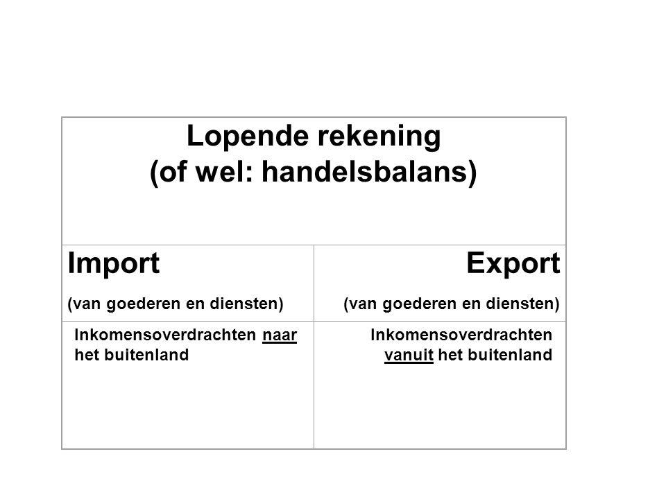Lopende rekening (of wel: handelsbalans) Import (van goederen en diensten) Export (van goederen en diensten) Inkomensoverdrachten naar het buitenland