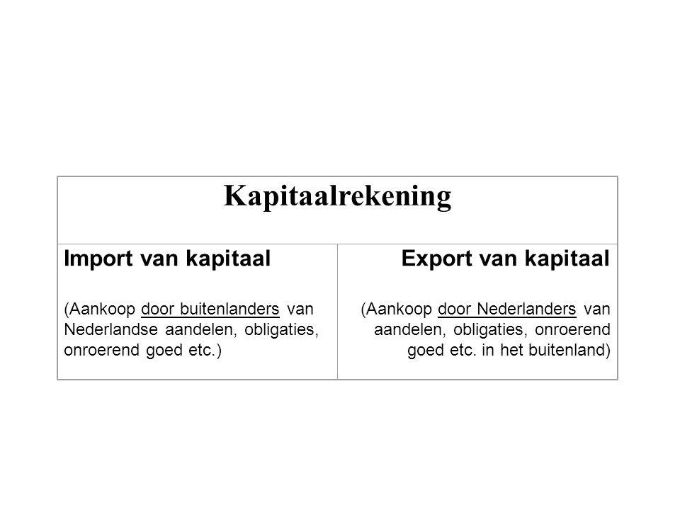 Kapitaalrekening Import van kapitaal (Aankoop door buitenlanders van Nederlandse aandelen, obligaties, onroerend goed etc.) Export van kapitaal (Aanko