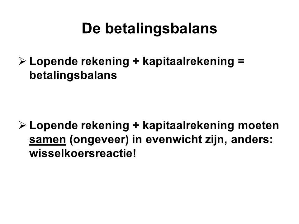 De betalingsbalans  Lopende rekening + kapitaalrekening = betalingsbalans  Lopende rekening + kapitaalrekening moeten samen (ongeveer) in evenwicht