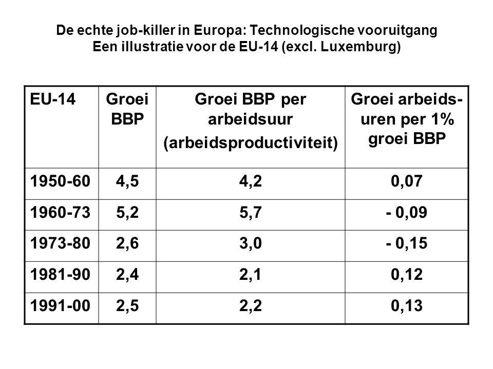 De echte job-killer in Europa: Technologische vooruitgang Een illustratie voor de EU-14 (excl. Luxemburg) EU-14Groei BBP Groei BBP per arbeidsuur (arb