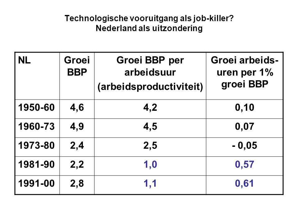 Technologische vooruitgang als job-killer? Nederland als uitzondering NLGroei BBP Groei BBP per arbeidsuur (arbeidsproductiviteit) Groei arbeids- uren