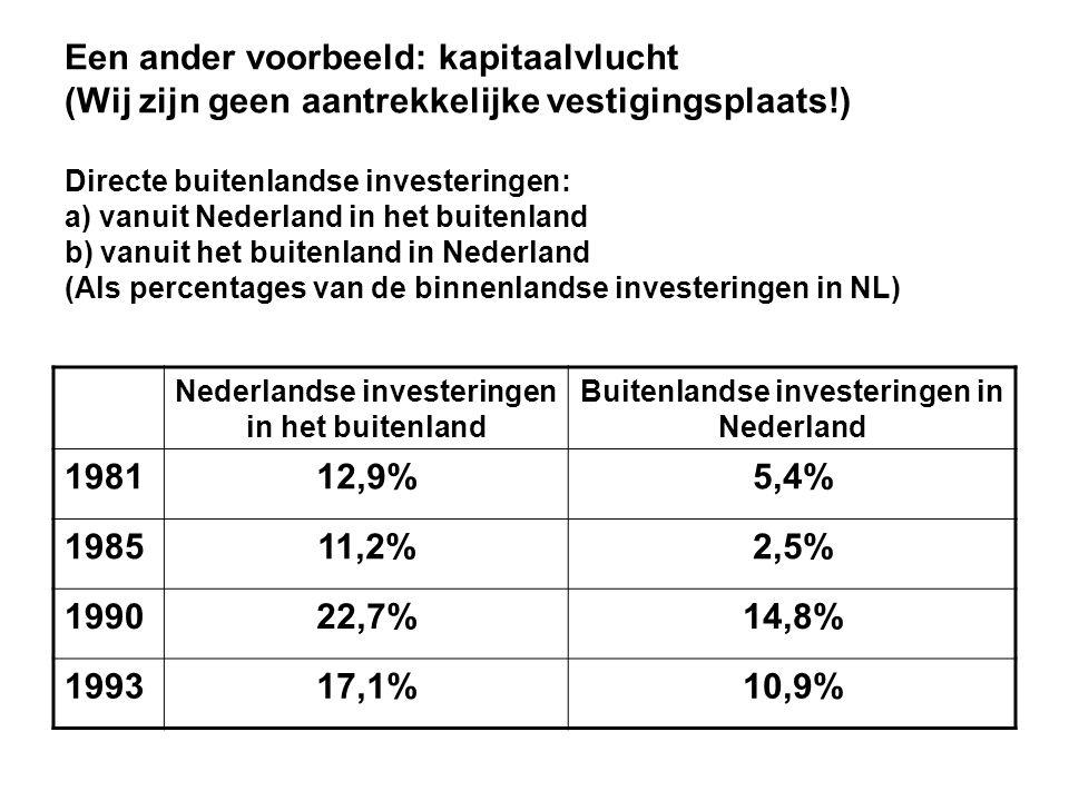 Een ander voorbeeld: kapitaalvlucht (Wij zijn geen aantrekkelijke vestigingsplaats!) Directe buitenlandse investeringen: a) vanuit Nederland in het bu