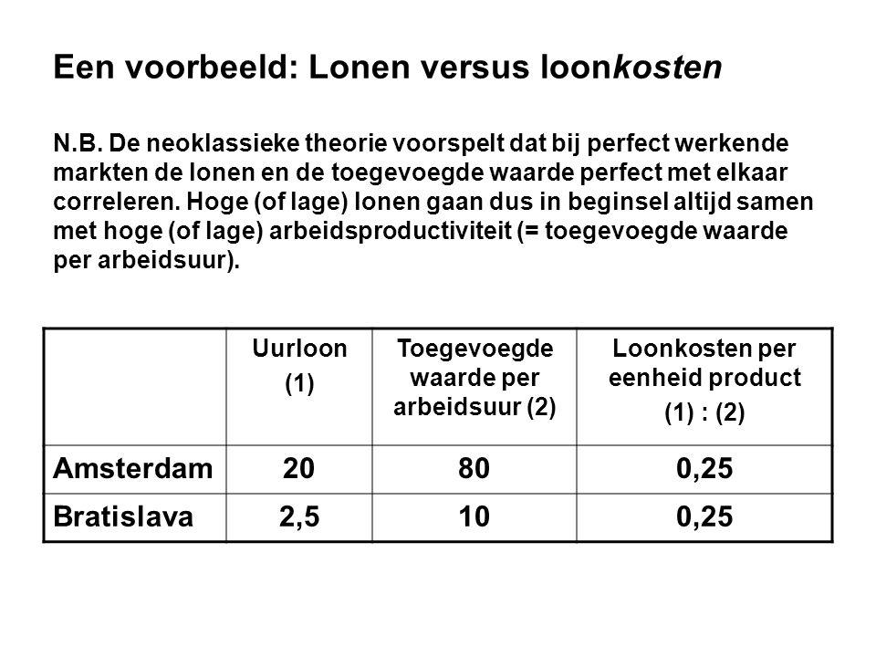 Een voorbeeld: Lonen versus loonkosten N.B. De neoklassieke theorie voorspelt dat bij perfect werkende markten de lonen en de toegevoegde waarde perfe
