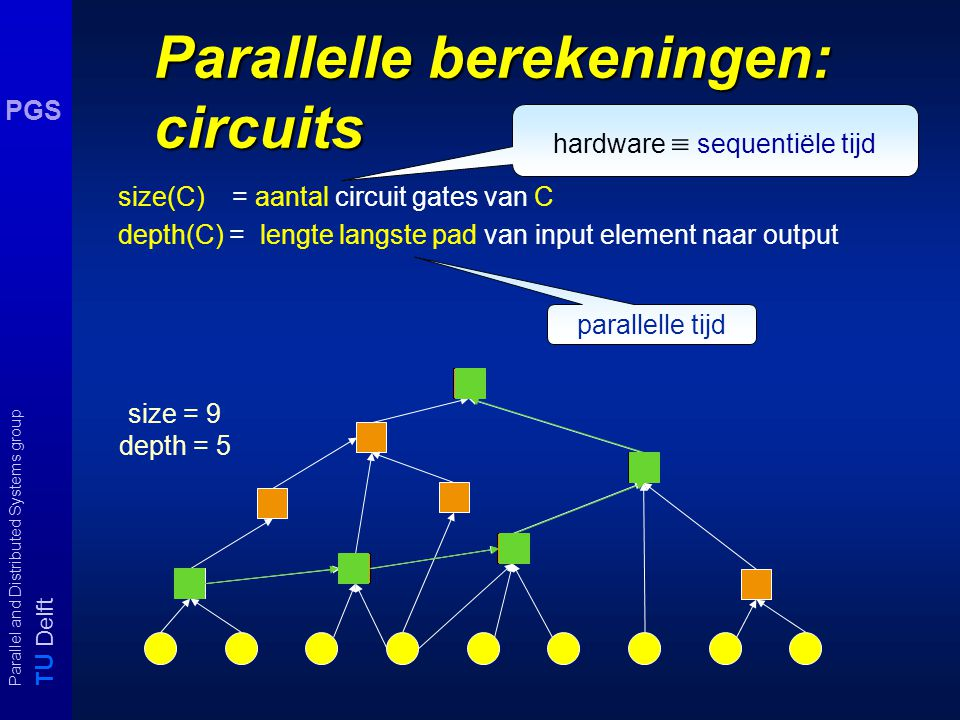 T U Delft Parallel and Distributed Systems group PGS randomized complexity PP A in PP als er een polynomiale PrTM M bestaat waarvoor geldt: x  Y A  Pr ( M(x) = accept] ≥ 0.5 x  Y A  Pr ( M(x) = reject ] ≥ 0.5 BPP A in BPP als er een polynomiale PrTM M bestaat waarvoor geldt: x  Y A  Pr ( M(x) = accept] ≥ 0.75 x  Y A  Pr ( M(x) = reject ] ≥ 0.75 Relaties: ZPP  RP  NP  PP en RP  BPP  PP als BPP  NP dan NP = RP m.a.w.