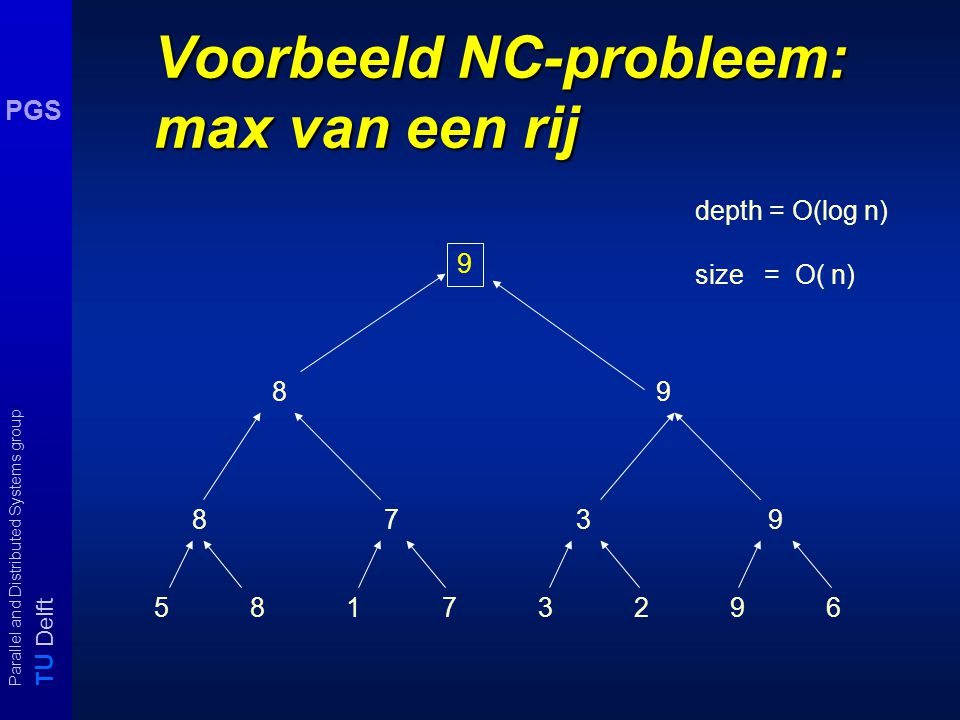 T U Delft Parallel and Distributed Systems group PGS Voorbeeld NC-probleem: max van een rij 5817329658173296 87398739 8989 9 depth = O(log n) size = O( n)