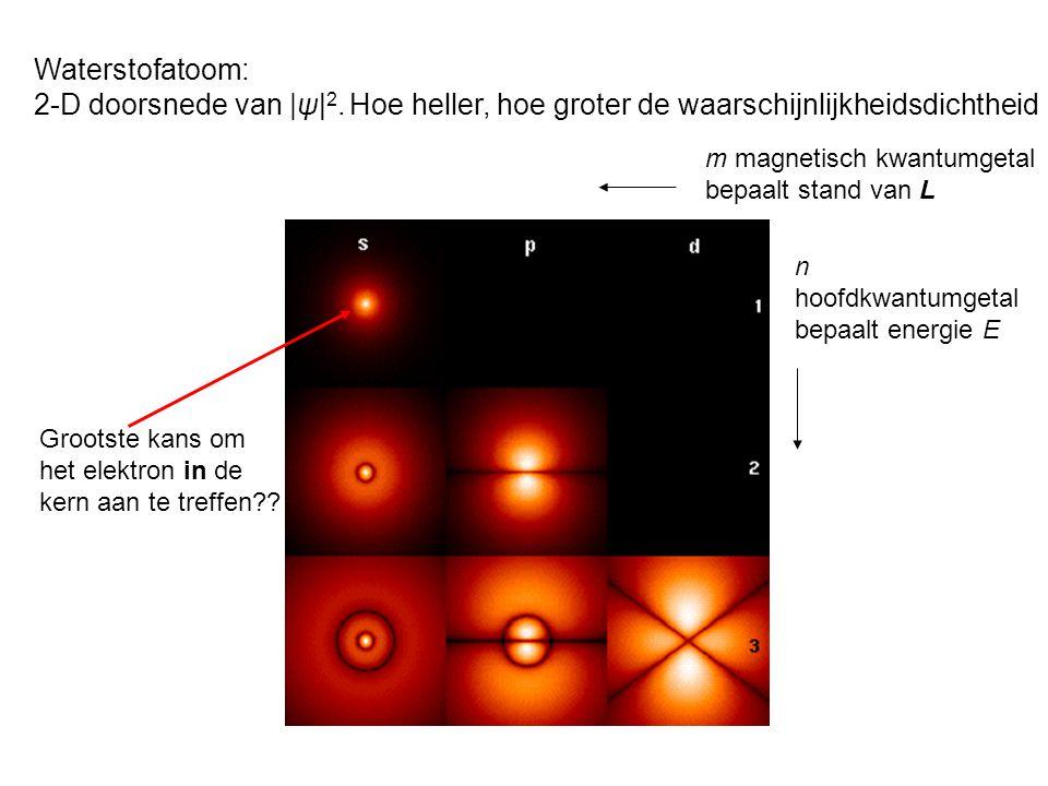 m magnetisch kwantumgetal bepaalt stand van L n hoofdkwantumgetal bepaalt energie E Waterstofatoom: 2-D doorsnede van |ψ| 2.