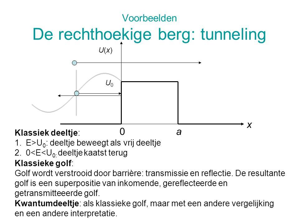 Voorbeelden De rechthoekige berg: tunneling Klassiek deeltje: 1.E>U 0 : deeltje beweegt als vrij deeltje 2.0<E<U 0: deeltje kaatst terug U(x)U(x) 0a x U0U0 Klassieke golf: Golf wordt verstrooid door barrière: transmissie en reflectie.
