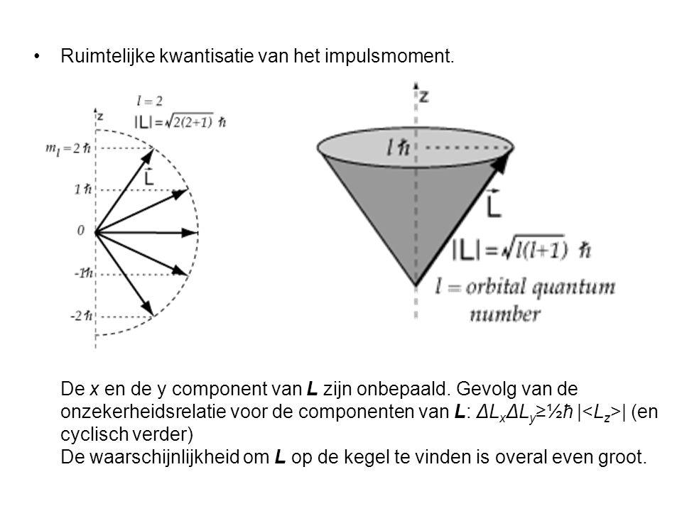 Ruimtelijke kwantisatie van het impulsmoment. De x en de y component van L zijn onbepaald. Gevolg van de onzekerheidsrelatie voor de componenten van L